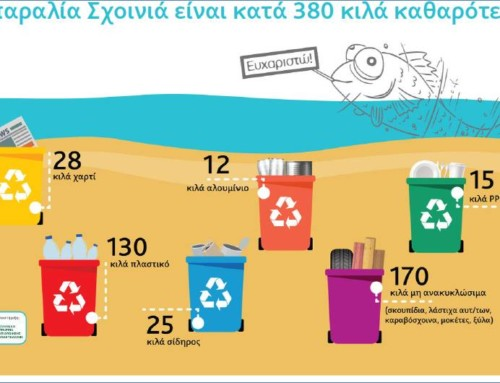 With our voluntary actions the environment has a future!